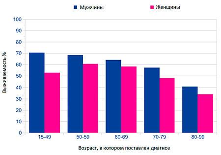 Рак мочевого пузыря: симптомы, лечение у мужчин, женщин